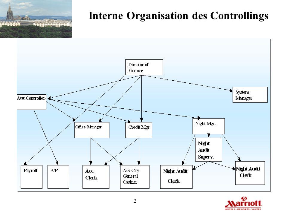 2 Interne Organisation des Controllings
