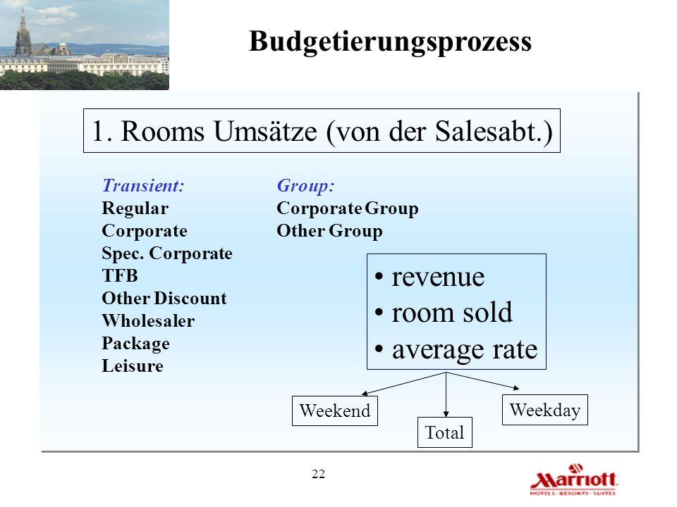 22 Budgetierungsprozess 1. Rooms Umsätze (von der Salesabt.) Transient: Regular Corporate Spec. Corporate TFB Other Discount Wholesaler Package Leisur