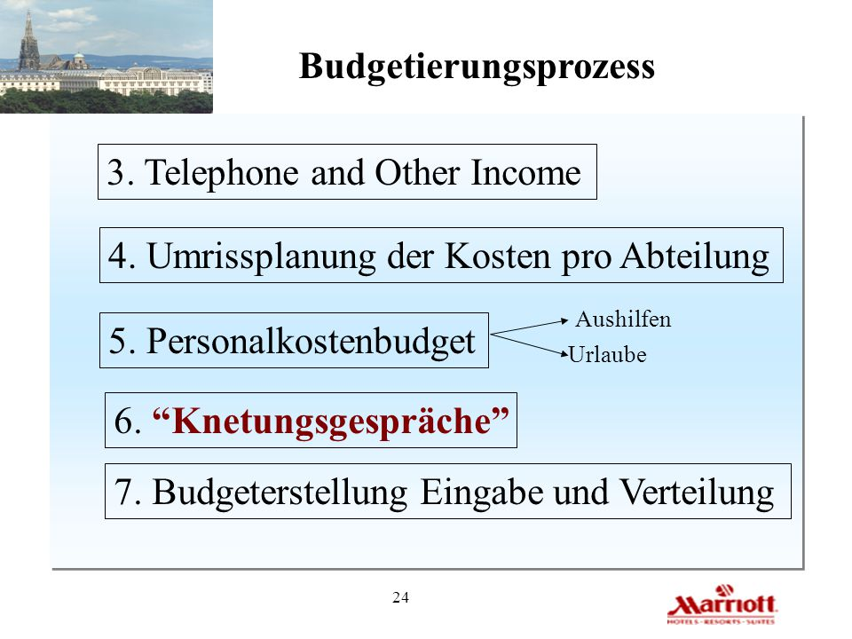 24 Budgetierungsprozess 3.Telephone and Other Income 4.
