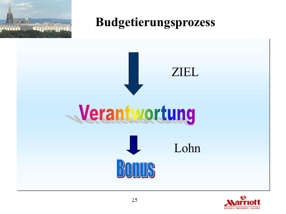 25 Budgetierungsprozess ZIEL Lohn