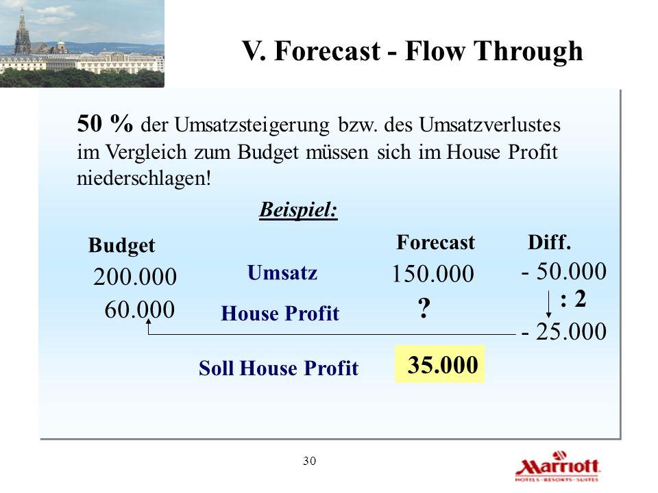30 V. Forecast - Flow Through 50 % der Umsatzsteigerung bzw. des Umsatzverlustes im Vergleich zum Budget müssen sich im House Profit niederschlagen! B