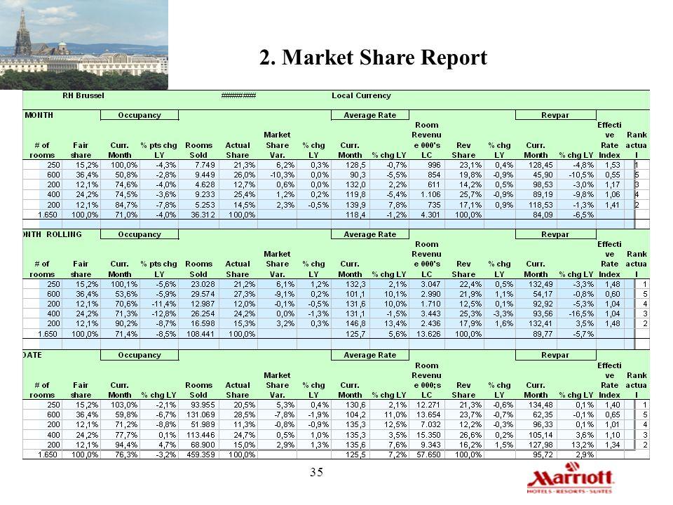 35 2. Market Share Report