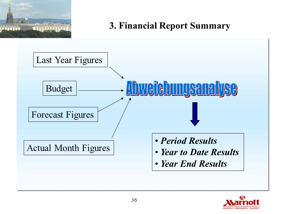 36 3. Financial Report Summary Last Year Figures Budget Forecast Figures Actual Month Figures Period Results Year to Date Results Year End Results
