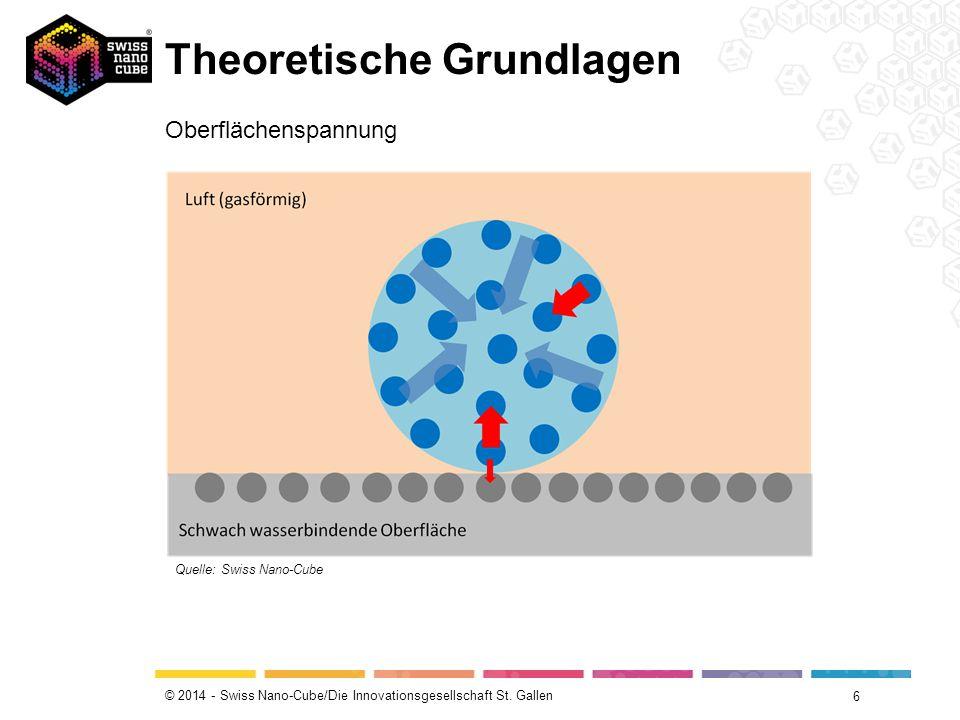 © 2014 - Swiss Nano-Cube/Die Innovationsgesellschaft St. Gallen Theoretische Grundlagen 6 Oberflächenspannung Quelle: Swiss Nano-Cube