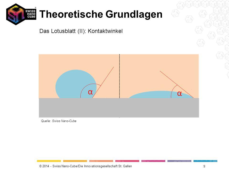 © 2014 - Swiss Nano-Cube/Die Innovationsgesellschaft St. Gallen Theoretische Grundlagen 9 Das Lotusblatt (II): Kontaktwinkel Quelle: Swiss Nano-Cube