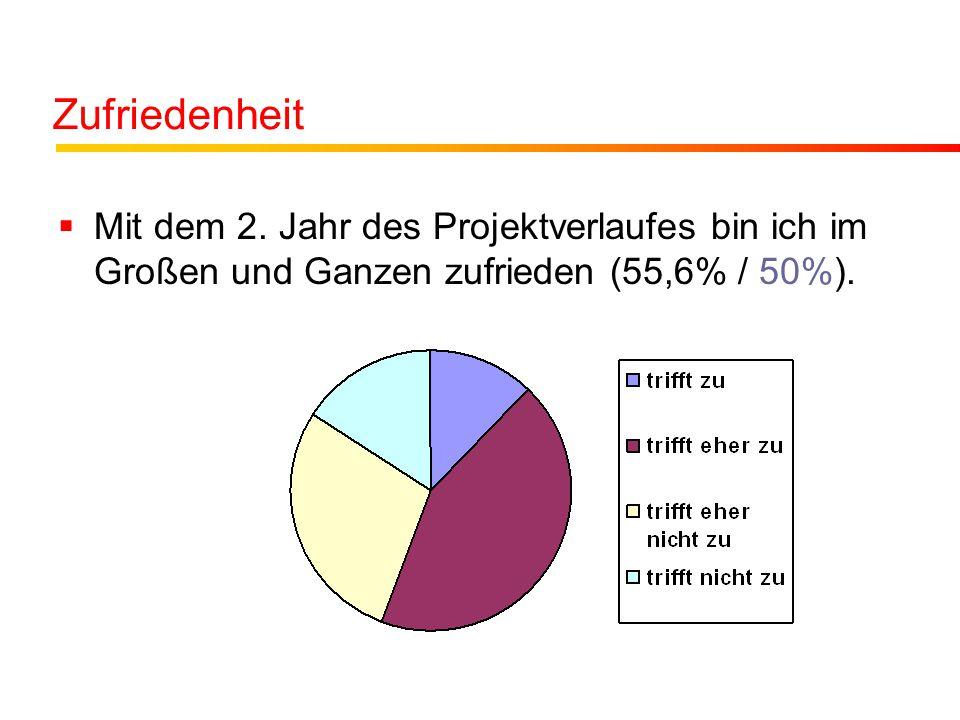 Zufriedenheit  Mit dem 2. Jahr des Projektverlaufes bin ich im Großen und Ganzen zufrieden (55,6% / 50%).