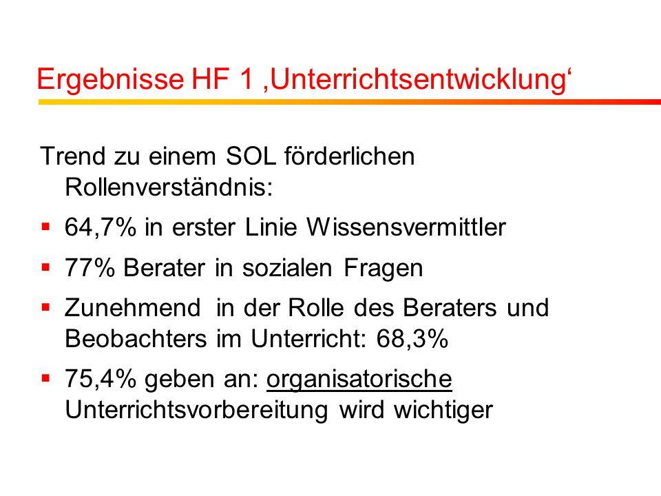 Ergebnisse HF 1 'Unterrichtsentwicklung' Trend zu einem SOL förderlichen Rollenverständnis:  64,7% in erster Linie Wissensvermittler  77% Berater in