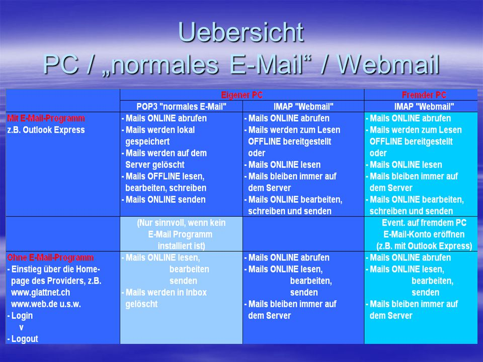 """Uebersicht PC / """"normales E-Mail"""" / Webmail"""