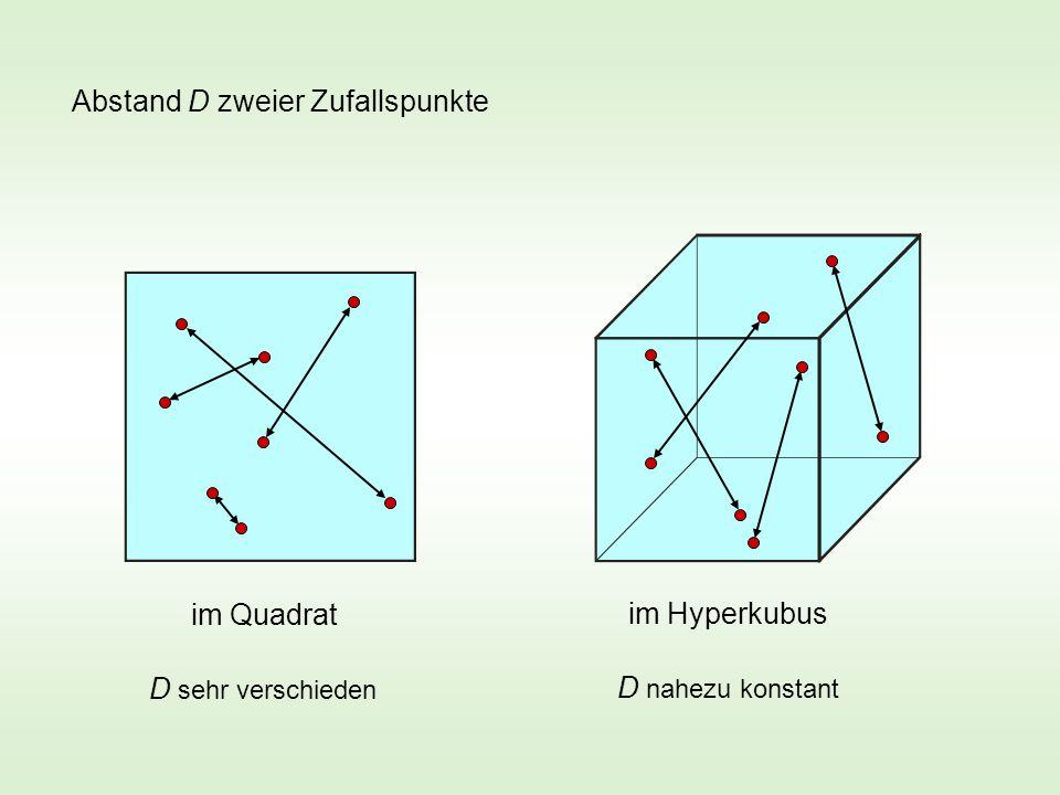 Abstand D zweier Zufallspunkte im Quadrat im Hyperkubus D sehr verschieden D nahezu konstant