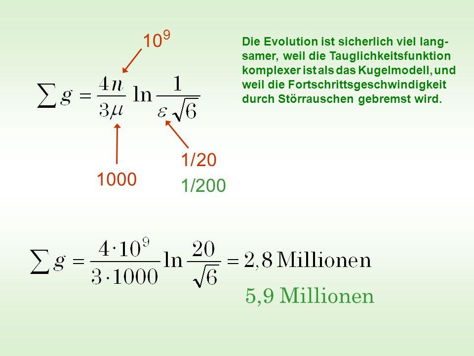 10 9 1/ 20 1000 1/200 5,9 Millionen Die Evolution ist sicherlich viel lang- samer, weil die Tauglichkeitsfunktion komplexer ist als das Kugelmodell, und weil die Fortschrittsgeschwindigkeit durch Störrauschen gebremst wird.