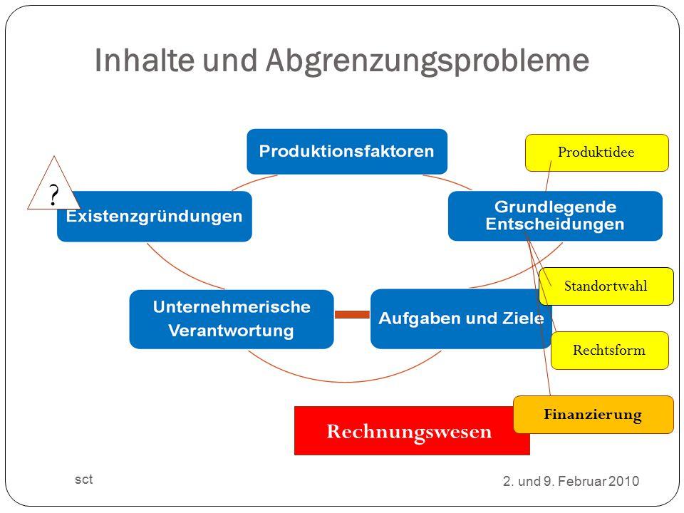 Inhalte und Abgrenzungsprobleme Standortwahl Produktidee Rechtsform .