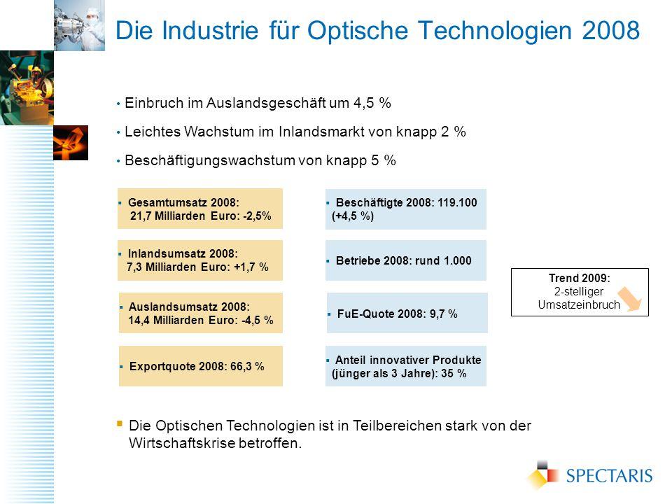 Die Industrie für Optische Technologien 2008 Einbruch im Auslandsgeschäft um 4,5 % Leichtes Wachstum im Inlandsmarkt von knapp 2 % Beschäftigungswachstum von knapp 5 %  Gesamtumsatz 2008: 21,7 Milliarden Euro: -2,5%  Inlandsumsatz 2008: 7,3 Milliarden Euro: +1,7 %  Auslandsumsatz 2008: 14,4 Milliarden Euro: -4,5 %  Beschäftigte 2008: 119.100 (+4,5 %)  Betriebe 2008: rund 1.000  Exportquote 2008: 66,3 %  FuE-Quote 2008: 9,7 %  Anteil innovativer Produkte (jünger als 3 Jahre): 35 % Trend 2009: 2-stelliger Umsatzeinbruch  Die Optischen Technologien ist in Teilbereichen stark von der Wirtschaftskrise betroffen.