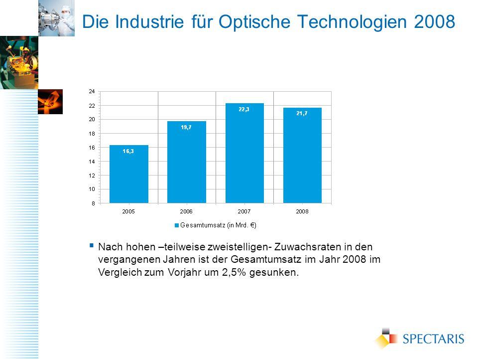 Die Industrie für Optische Technologien 2008  Nach hohen –teilweise zweistelligen- Zuwachsraten in den vergangenen Jahren ist der Gesamtumsatz im Jahr 2008 im Vergleich zum Vorjahr um 2,5% gesunken.