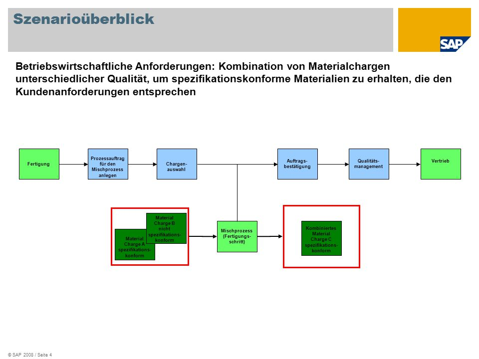 © SAP 2008 / Seite 4 Szenarioüberblick Betriebswirtschaftliche Anforderungen: Kombination von Materialchargen unterschiedlicher Qualität, um spezifikationskonforme Materialien zu erhalten, die den Kundenanforderungen entsprechen Fertigung Mischprozess (Fertigungs- schritt) Vertrieb Prozessauftrag für den Mischprozess anlegen Chargen- auswahl Auftrags- bestätigung Qualitäts- management Material Charge A spezifikations- konform Material Charge B nicht spezifikations- konform Kombiniertes Material Charge C spezifikations- konform