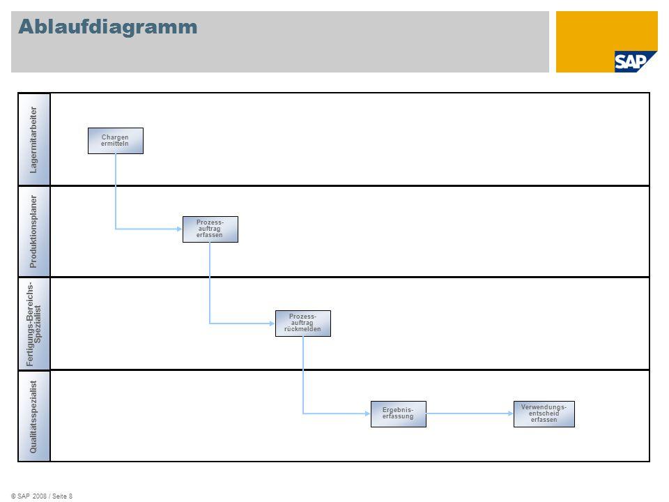 © SAP 2008 / Seite 8 Ablaufdiagramm Fertigungs-Bereichs- Spezialist Lagermitarbeiter Qualitätsspezialist Produktionsplaner Chargen ermitteln Prozess- auftrag erfassen Prozess- auftrag rückmelden Ergebnis- erfassung Verwendungs- entscheid erfassen