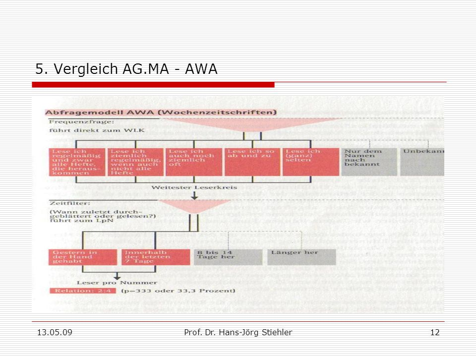 13.05.09Prof. Dr. Hans-Jörg Stiehler12 5. Vergleich AG.MA - AWA