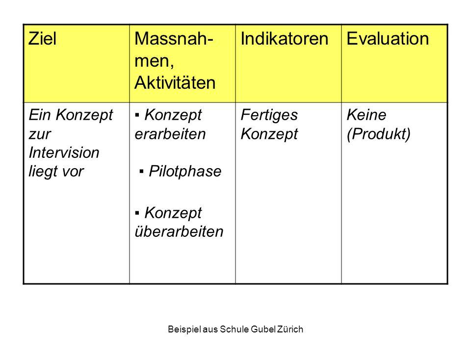 Beispiel aus Schule Gubel Zürich ZielMassnah- men, Aktivitäten IndikatorenEvaluation Ein Konzept zur Intervision liegt vor ▪ Konzept erarbeiten ▪ Pilo