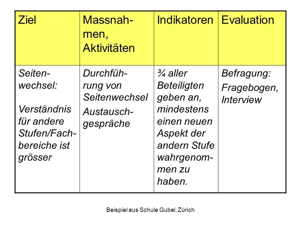 Beispiel aus Schule Gubel, Zürich ZielMassnah- men, Aktivitäten IndikatorenEvaluation Seiten- wechsel: Verständnis für andere Stufen/Fach- bereiche is