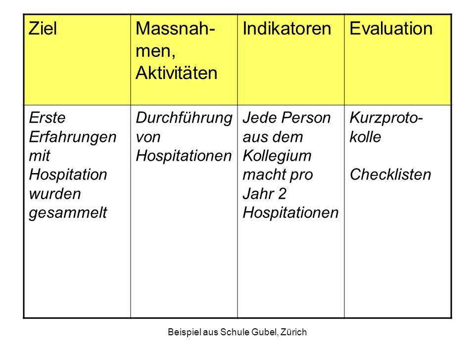 Beispiel aus Schule Gubel, Zürich ZielMassnah- men, Aktivitäten IndikatorenEvaluation Erste Erfahrungen mit Hospitation wurden gesammelt Durchführung