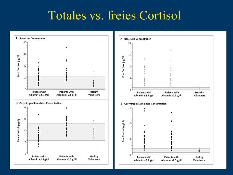 Totales vs. freies Cortisol