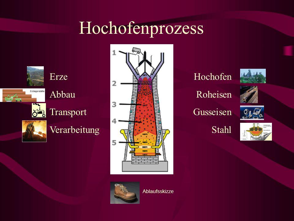 Hochofenprozess Erze Abbau Transport Verarbeitung Hochofen Roheisen Gusseisen Stahl Ablaufsskizze