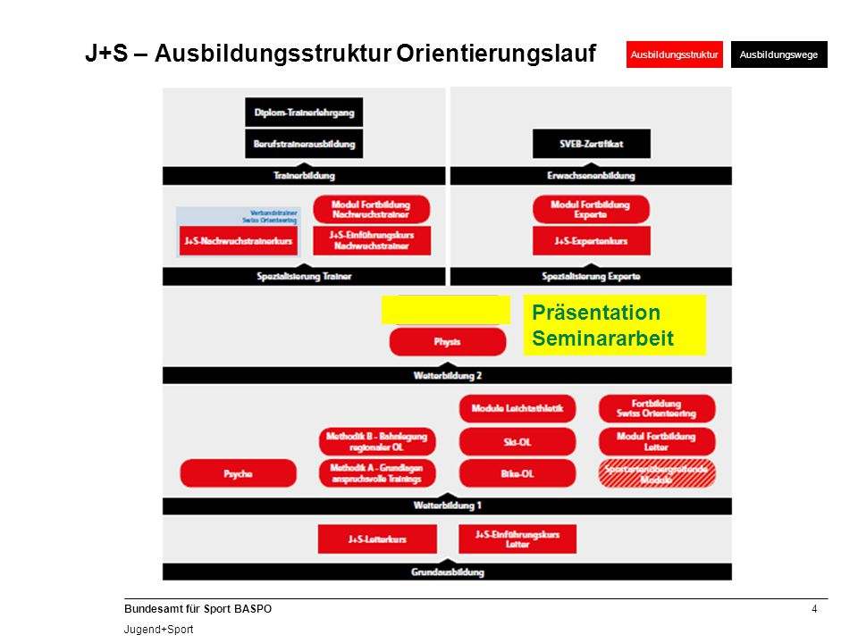 4 Bundesamt für Sport BASPO Jugend+Sport AusbildungsstrukturAusbildungswege J+S – Ausbildungsstruktur Orientierungslauf Präsentation Seminararbeit