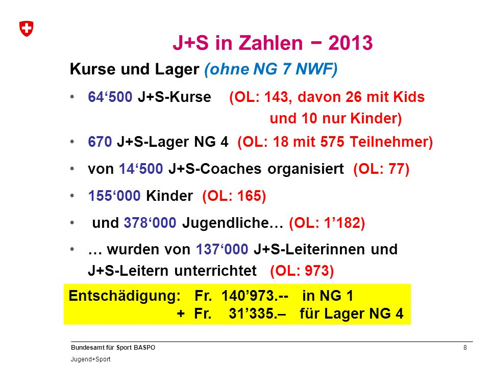 8 Bundesamt für Sport BASPO Jugend+Sport Kurse und Lager (ohne NG 7 NWF) 64'500 J+S-Kurse (OL: 143, davon 26 mit Kids und 10 nur Kinder) 670 J+S-Lager NG 4 (OL: 18 mit 575 Teilnehmer) von 14'500 J+S-Coaches organisiert (OL: 77) 155'000 Kinder (OL: 165) und 378'000 Jugendliche… (OL: 1'182) … wurden von 137'000 J+S-Leiterinnen und J+S-Leitern unterrichtet (OL: 973) J+S in Zahlen − 2013 Entschädigung: Fr.