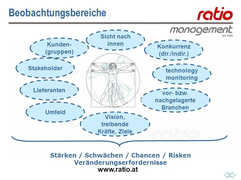www.ratio.at Beobachtungsbereiche Stärken / Schwächen / Chancen / Risken Veränderungserfordernisse Kunden- (gruppen) Stakeholder Lieferanten Konkurrenz (dir./indir.) technology monitoring Sicht nach innen Umfeld vor- bzw.