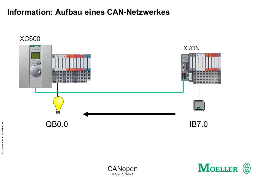 Schutzvermerk nach DIN 34 beachten CANopen 5-Apr-15, Seite 2 Information: Aufbau eines CAN-Netzwerkes XI/ON IB7.0QB0.0 XC600