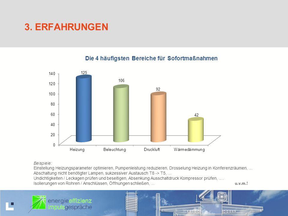 3. ERFAHRUNGEN Beispiele: Einstellung Heizungsparameter optimieren, Pumpenleistung reduzieren, Drosselung Heizung in Konferenzräumen, … Abschaltung ni