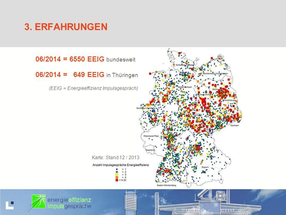 3. ERFAHRUNGEN Karte: Stand 12 / 2013 06/2014 = 6550 EEIG bundesweit 06/2014 = 649 EEIG in Thüringen (EEIG = Energieeffizienz Impulsgespräch)