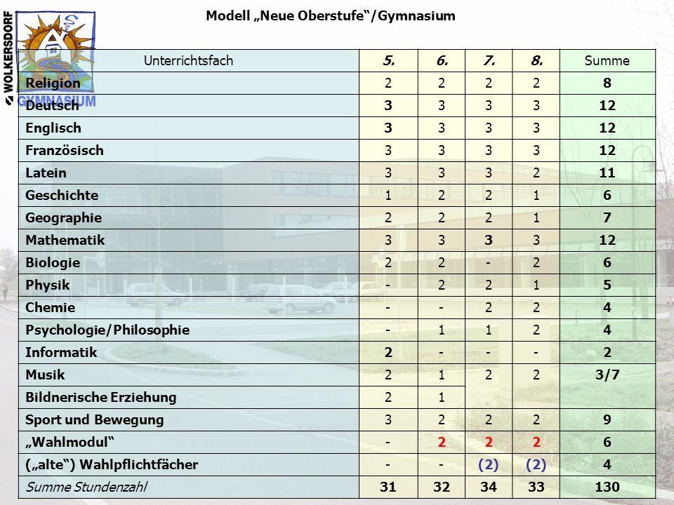 """Modell """"Neue Oberstufe""""/Gymnasium Unterrichtsfach5.6.7.8.Summe Religion22228 Deutsch333312 Englisch333312 Französisch333312 Latein333211 Geschichte122"""