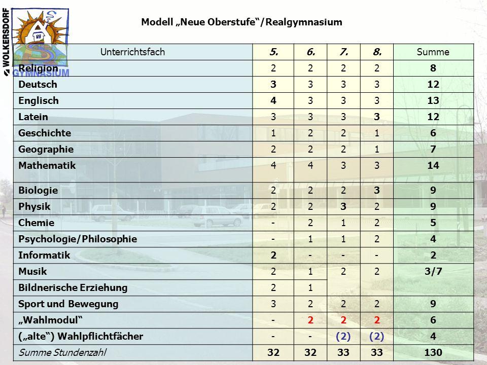 """Modell """"Neue Oberstufe""""/Realgymnasium Unterrichtsfach5.6.7.8.Summe Religion22228 Deutsch333312 Englisch433313 Latein333312 Geschichte12216 Geographie2"""