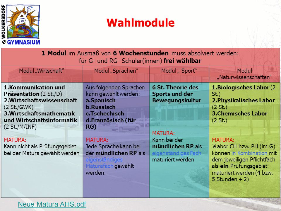 """Wahlmodule 1 Modul im Ausmaß von 6 Wochenstunden muss absolviert werden: für G- und RG- Schüler(innen) frei wählbar Modul """"Wirtschaft""""Modul """"Sprachen"""""""
