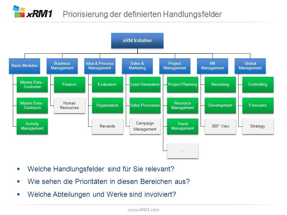 www.xRM1.com Priorisierung der definierten Handlungsfelder  Welche Handlungsfelder sind für Sie relevant?  Wie sehen die Prioritäten in diesen Berei