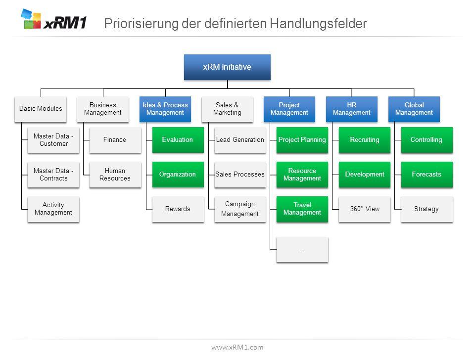 www.xRM1.com Priorisierung der definierten Handlungsfelder xRM Initiative Basic Modules Master Data - Customer Master Data - Contracts Activity Manage