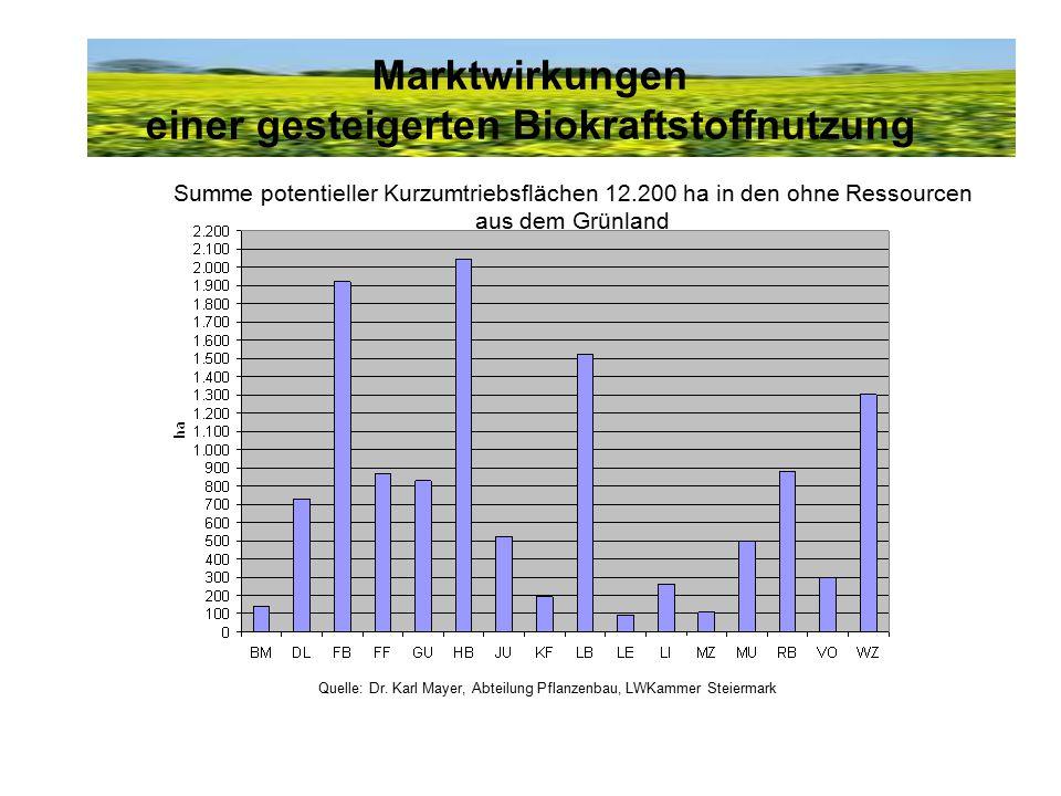 Marktwirkungen einer gesteigerten Biokraftstoffnutzung Summe potentieller Kurzumtriebsflächen 12.200 ha in den ohne Ressourcen aus dem Grünland Quelle