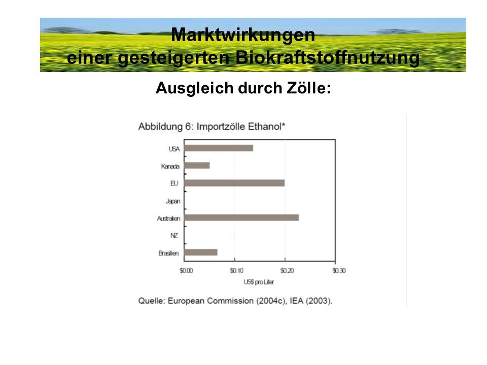 Marktwirkungen einer gesteigerten Biokraftstoffnutzung Ausgleich durch Zölle: