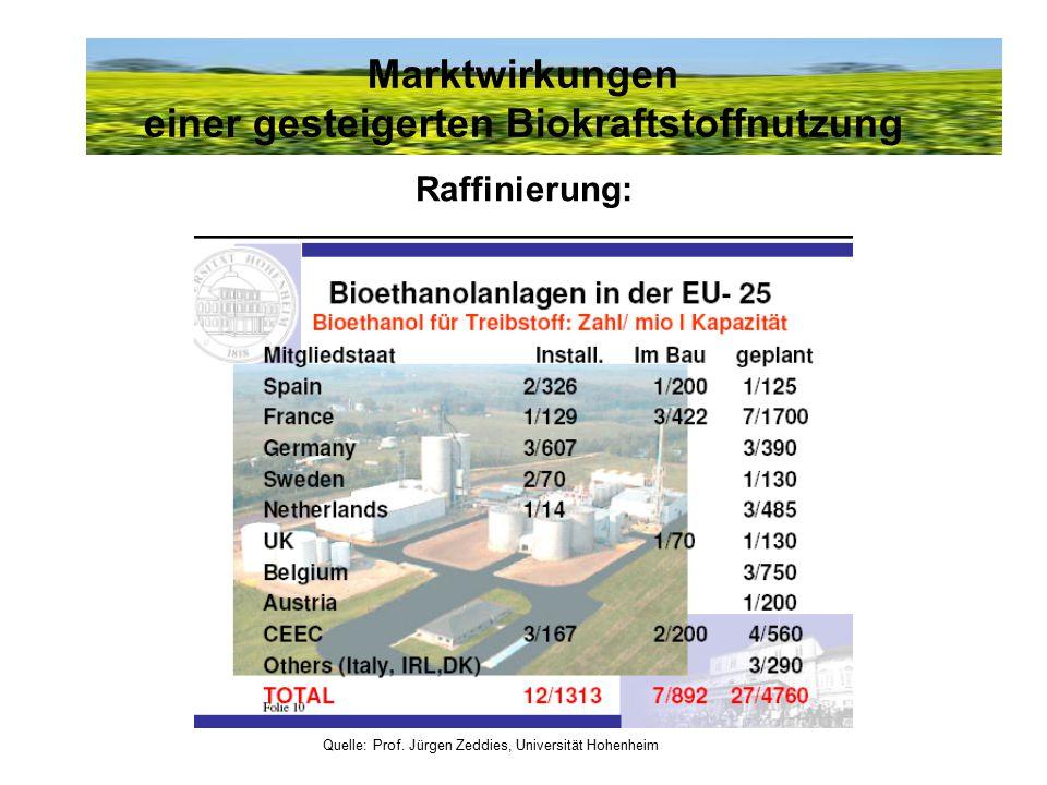 Marktwirkungen einer gesteigerten Biokraftstoffnutzung Raffinierung: Quelle: Prof. Jürgen Zeddies, Universität Hohenheim