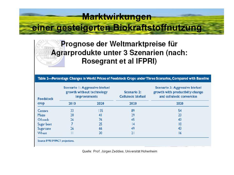 Marktwirkungen einer gesteigerten Biokraftstoffnutzung Quelle: Prof. Jürgen Zeddies, Universität Hohenheim
