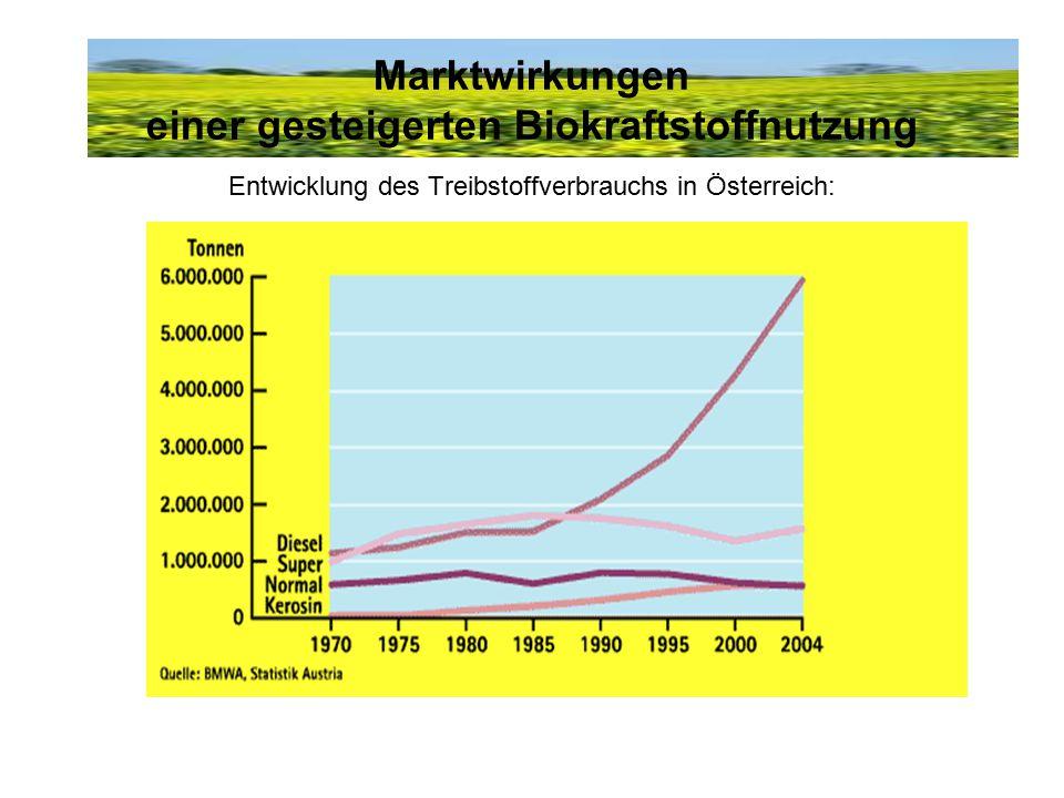 Marktwirkungen einer gesteigerten Biokraftstoffnutzung Entwicklung des Treibstoffverbrauchs in Österreich: