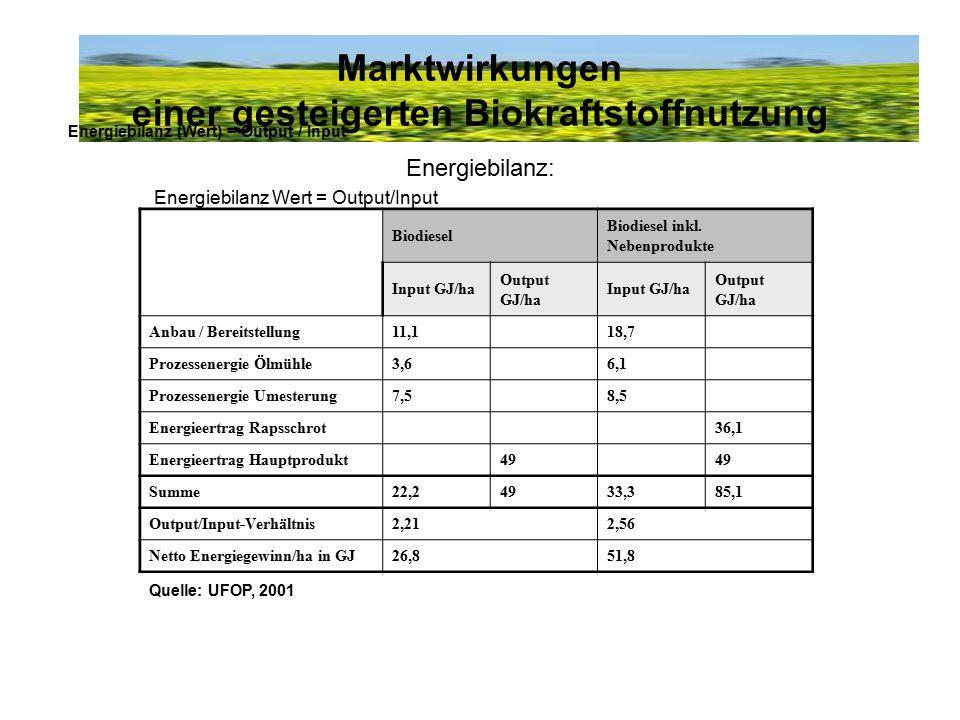 Marktwirkungen einer gesteigerten Biokraftstoffnutzung Energiebilanz: Energiebilanz Wert = Output/Input Energiebilanz (Wert) = Output / Input Biodiese