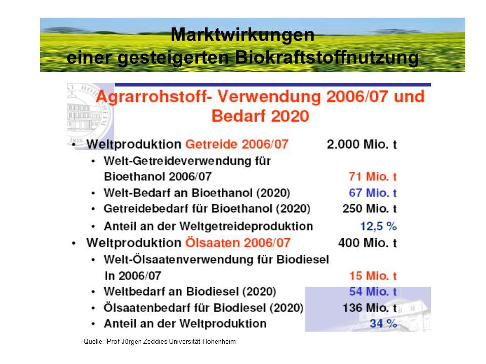 Quelle: Prof Jürgen Zeddies Universität Hohenheim