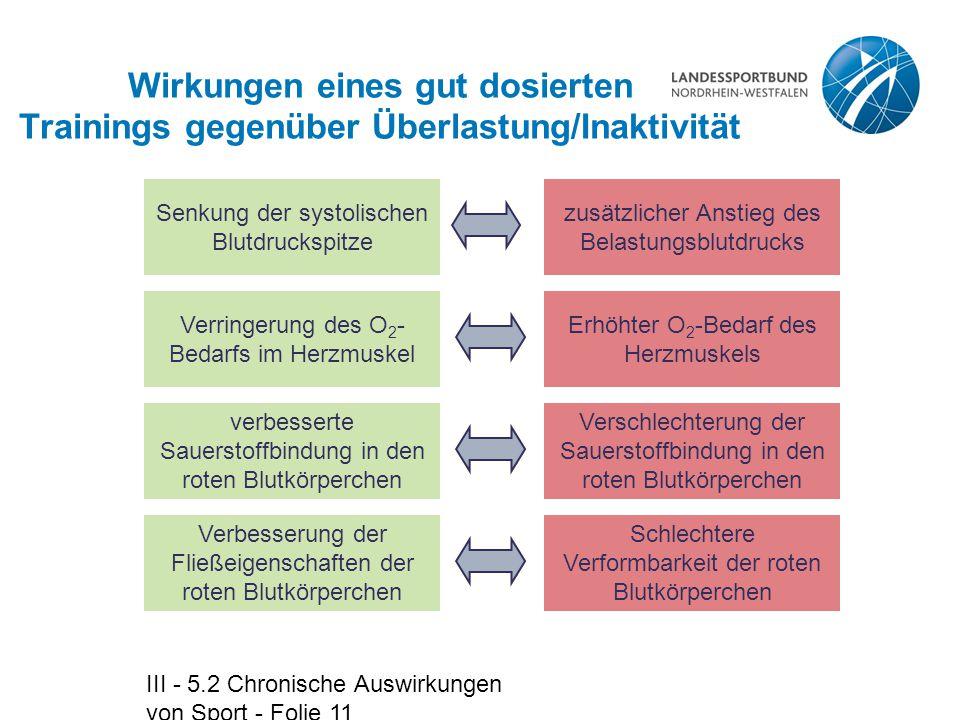 III - 5.2 Chronische Auswirkungen von Sport - Folie 11 Wirkungen eines gut dosierten Trainings gegenüber Überlastung/Inaktivität Senkung der systolisc