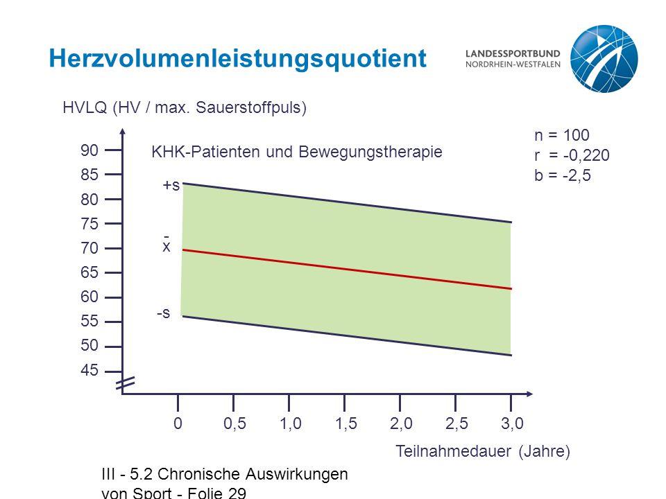 III - 5.2 Chronische Auswirkungen von Sport - Folie 29 Herzvolumenleistungsquotient HVLQ (HV / max. Sauerstoffpuls) KHK-Patienten und Bewegungstherapi