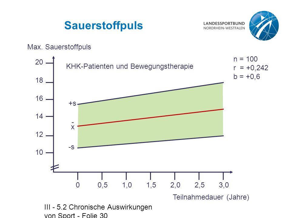 III - 5.2 Chronische Auswirkungen von Sport - Folie 30 Sauerstoffpuls KHK-Patienten und Bewegungstherapie n = 100 r = +0,242 b = +0,6 Max. Sauerstoffp