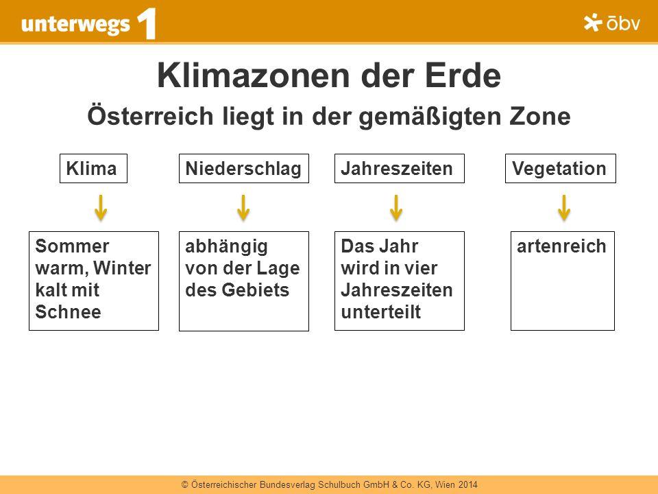 © Österreichischer Bundesverlag Schulbuch GmbH & Co. KG, Wien 2014 Klimazonen der Erde Österreich liegt in der gemäßigten Zone Sommer warm, Winter kal