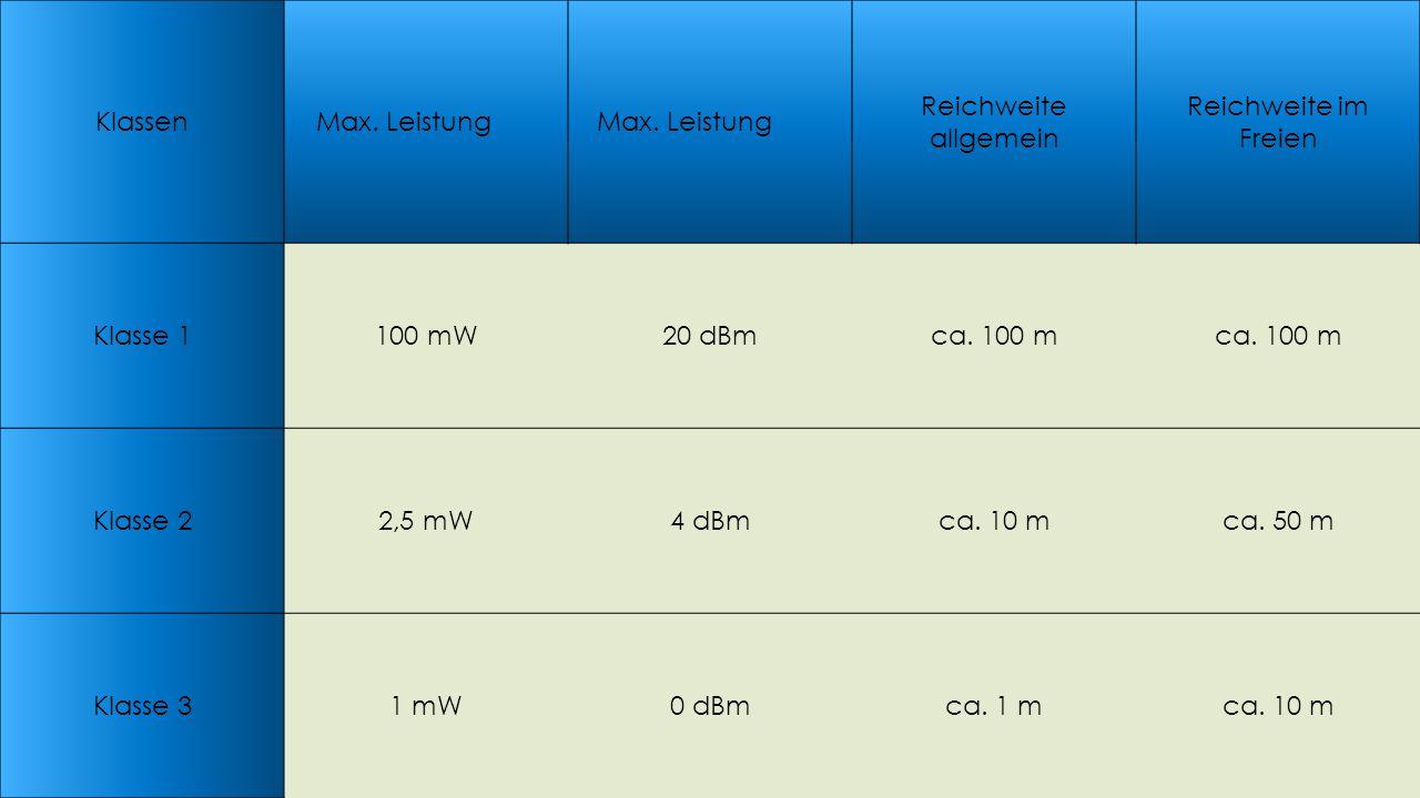 Geräteklassen KlassenMax. Leistung Reichweite allgemein Reichweite im Freien Klasse 1100 mW20 dBmca. 100 m Klasse 22,5 mW4 dBmca. 10 mca. 50 m Klasse