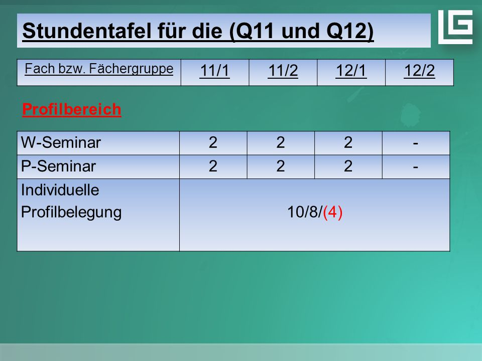 Stundentafel für die (Q11 und Q12) Fach bzw. Fächergruppe 11/111/212/112/2 W-Seminar222- P-Seminar222- Individuelle Profilbelegung10/8/(4) Profilberei