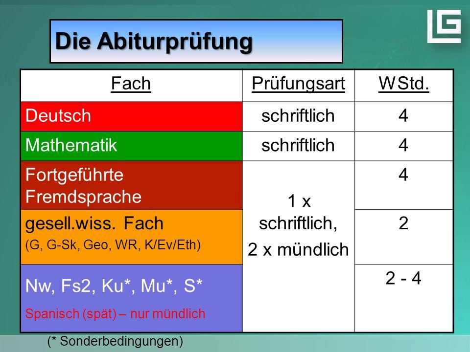 Die Abiturprüfung FachPrüfungsartWStd. Deutschschriftlich4 Mathematikschriftlich4 Fortgeführte Fremdsprache 1 x schriftlich, 2 x mündlich 4 gesell.wis